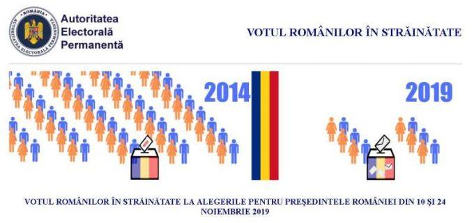 AEP: Românii din străinătate se pot înregistra pentru a vota la prezidenţiale începând de duminică