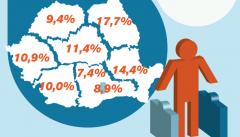 Alarmant: Unul din cinci români cu vârsta între 25 – 39 de ani este plecat din ţară
