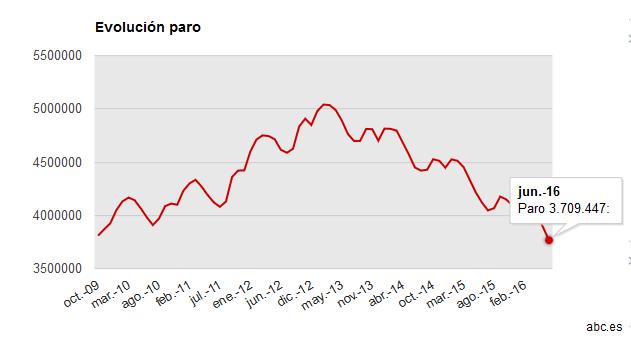 El paro baja a su menor nivel en siete años tras caer en 124.349 personas en junio