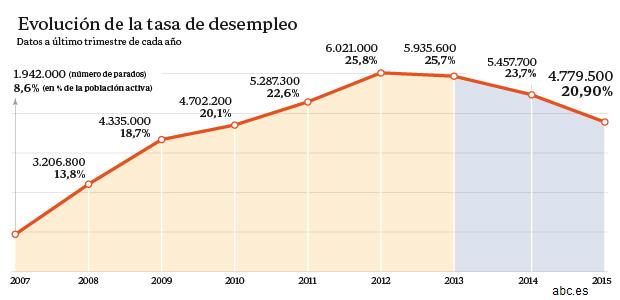 El-paro-baja-en-678.200-personas-en-los-últimos-12 meses-y-registra-su-mayor-caída-histórica-1
