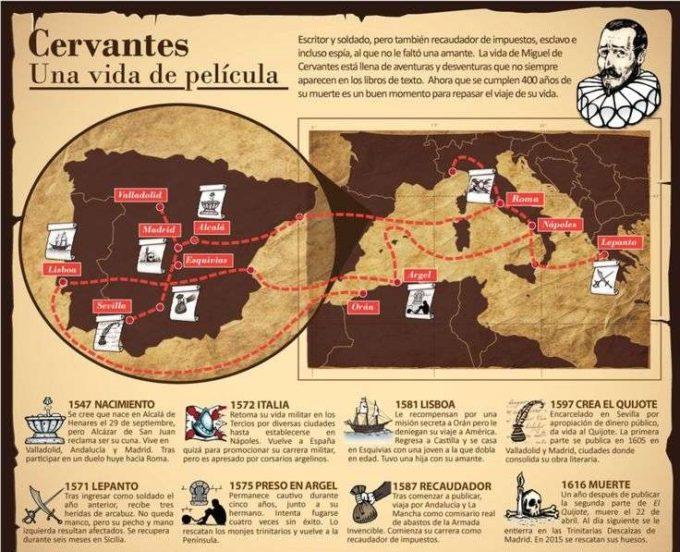 23 aprilie - Ziua limbii spaniole (ONU)