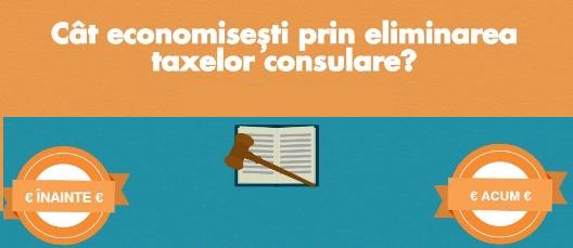 Cât economisesc românii din străinătate prin eliminarea și reducerea taxelor consulare?
