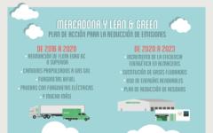 Comunicado de prensa: Mercadona y la sostenabilidad logística