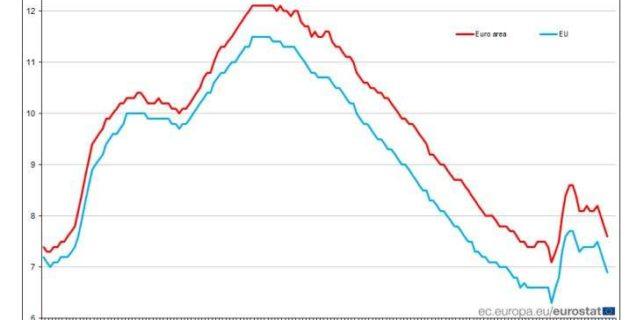 Eurostat: Rata şomajului în Uniunea Europeană a scăzut la 6,9% în iulie