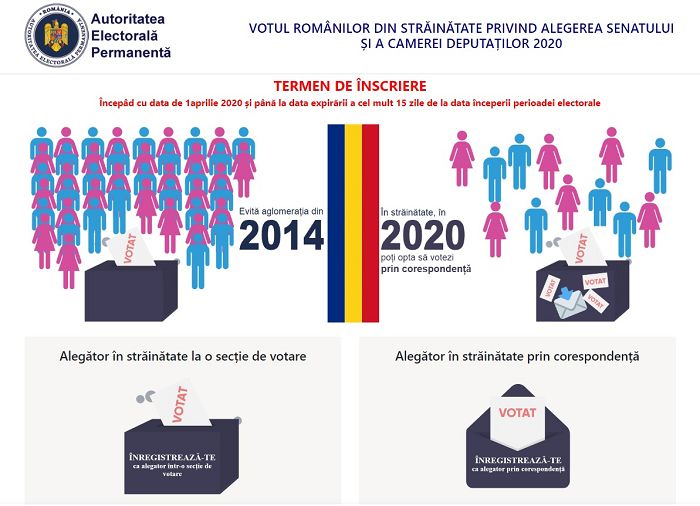 Procedura de înregistrare pe portalul www.votstrainatate.ro a alegătorilor români din afara țării pentru alegerile parlamentare din anul 2020