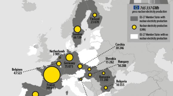 România, unul dintre cei mai mici producători de energie nucleară din UE